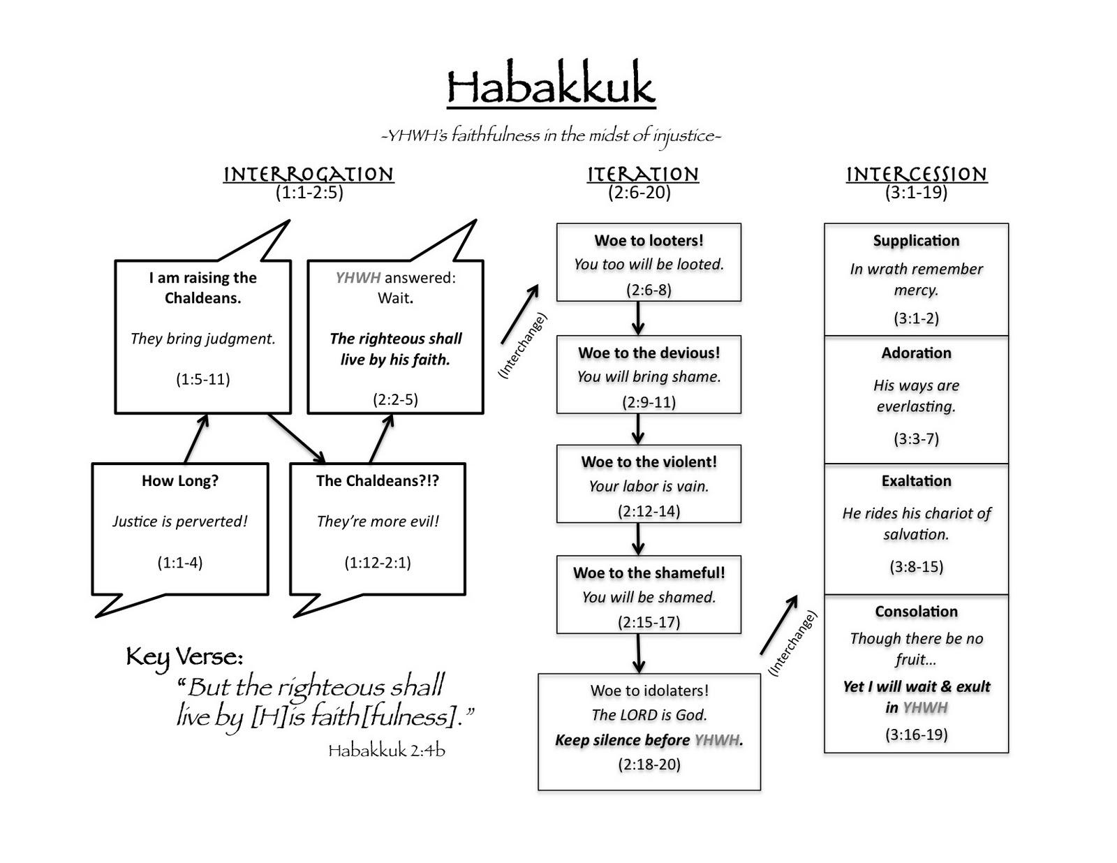 Habakkuk Chart Leading Captivity Captive