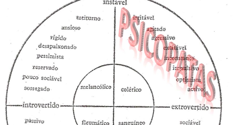 Psicopatia e Sociedade: O que é um psicopata?