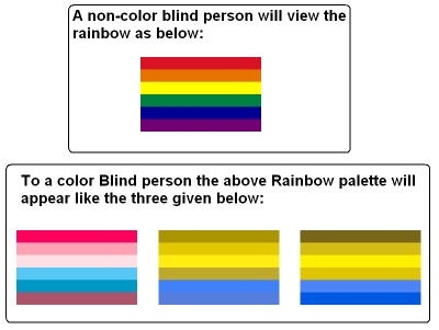 An iphone and other mobile phones application to care of Color Blindness.