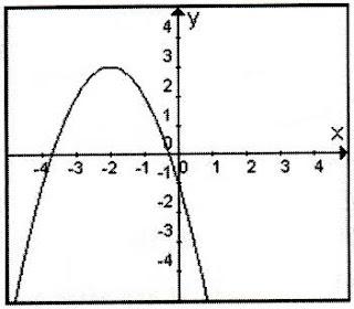 psu-matematicas: febrero 2010