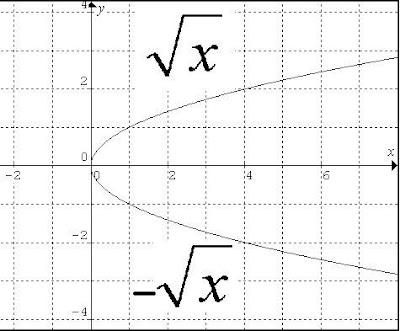 2e5a8d31d901 Diccionario Matematicas  Función Raiz Cuadrada - Cada rama UNA Función