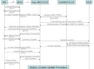 Complete+LOC telecom tigers location update procedure