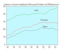 13. Labour cost of Spain in comparison with Germany and USA