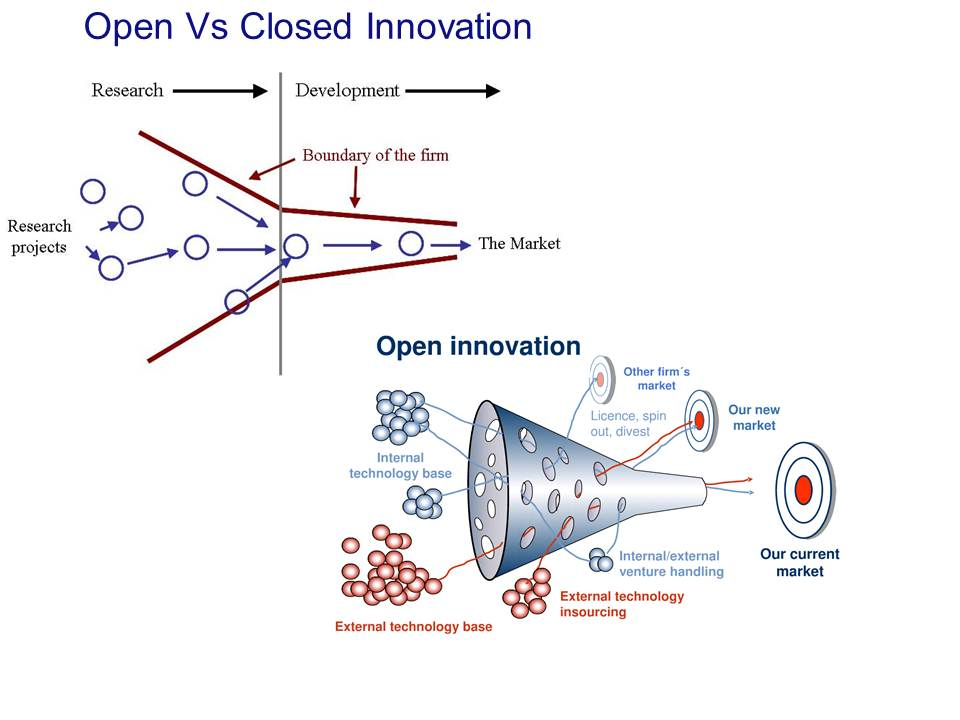 Strategies For A Sustainable Planet Innovation
