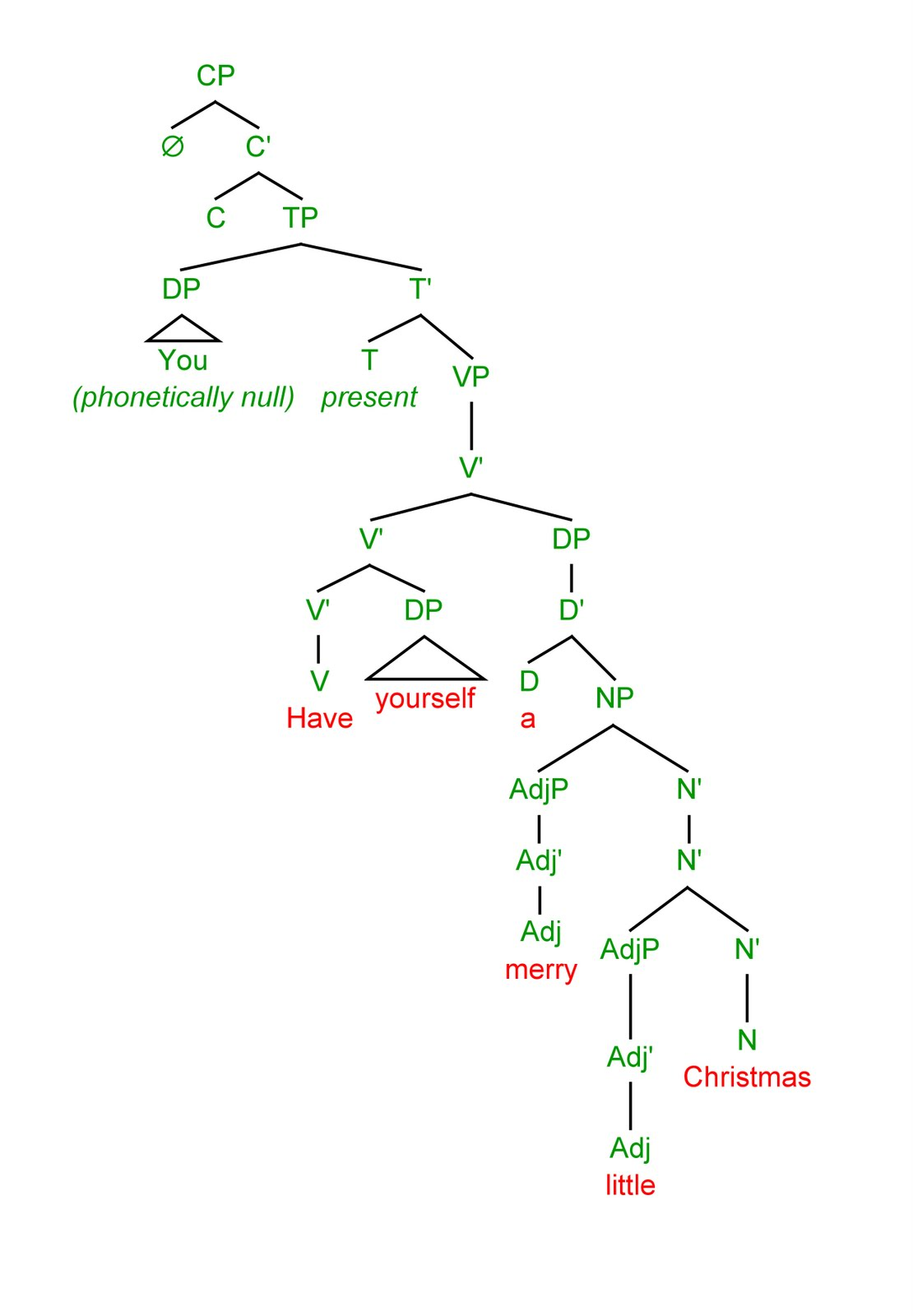 A Walk in the WoRds : Merry Christmas Syntax Tree