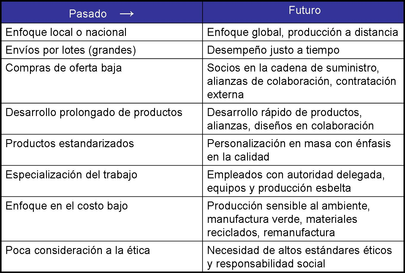 plan de operaciones gestionando empresas