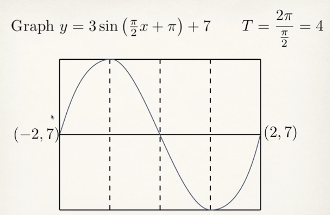 Precalc Problems Explained: Graphing Trig Functions (4.1-4.6)
