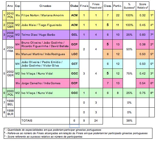 d911e47eff A análise que se segue é apenas referente às participações em Finais.
