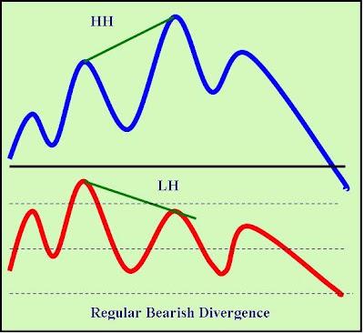 Forex mentor divergence