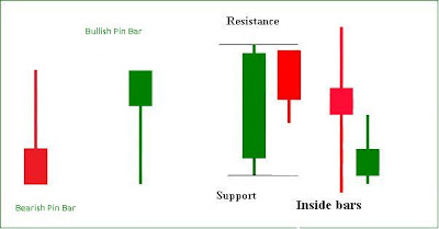 What is an inside pin bar forex