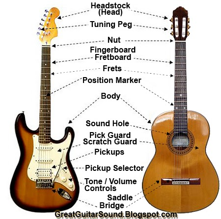 great guitar sound guitar anatomy what are the parts of the guitar named. Black Bedroom Furniture Sets. Home Design Ideas