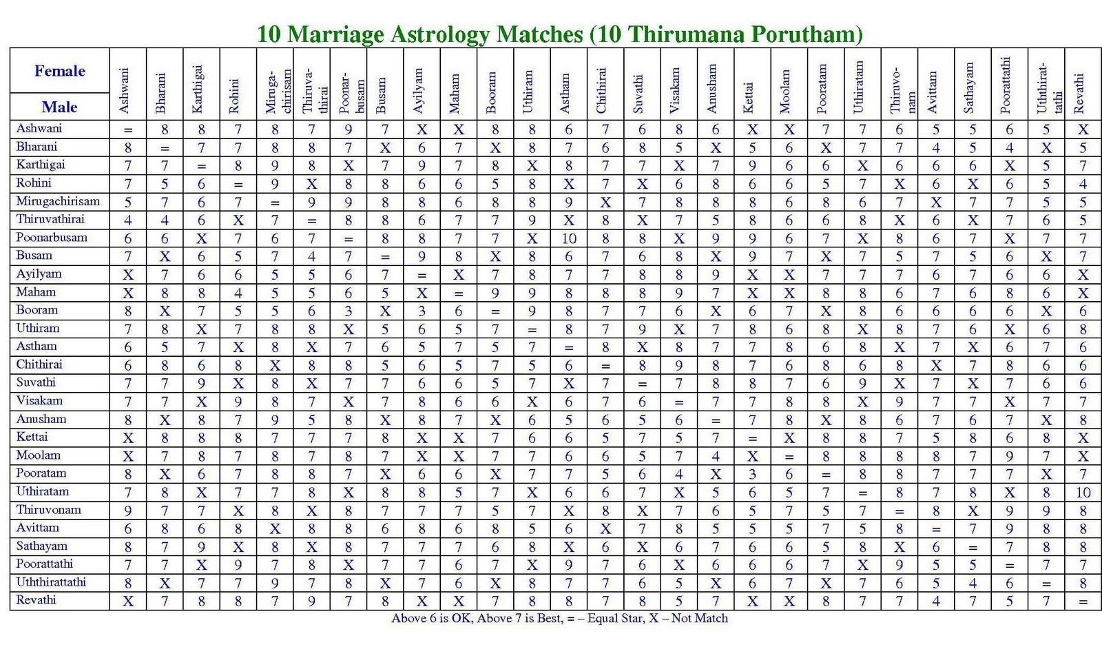 astrology matches thirumana porutham also free horoscope matching for marriage match rh astromatchesspot
