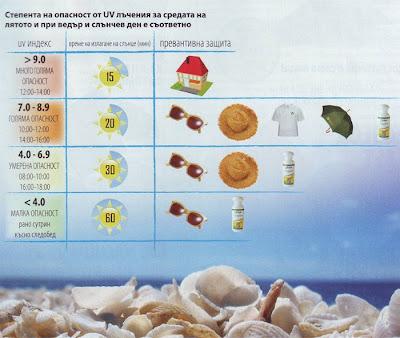 Степен на опасност от UV лъчения