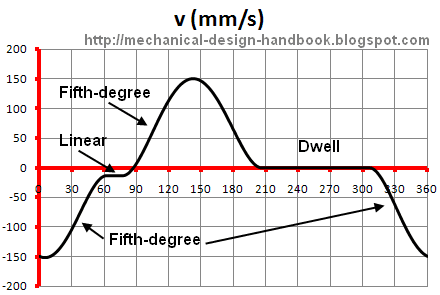 Polynomial Cam Function (Fifth-degree polynomial Example