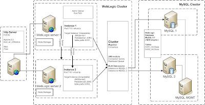 Java / Oracle SOA blog: High Available WebLogic Cluster