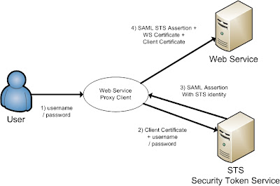 Java / Oracle SOA blog: Securing Web Services with SAML Sender Vouches