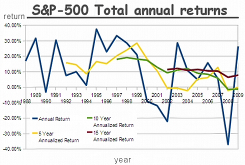 Actuary Info Blog: Equity Returns and Mean Reversion