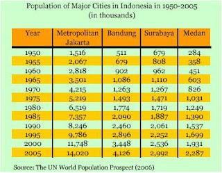 INDONESIAS URBAN STUDIES Jakarta As Indonesias Primate City