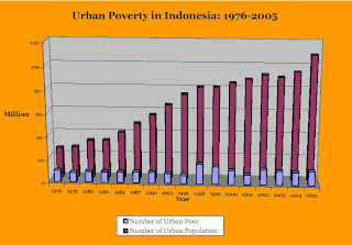 INDONESIAS URBAN STUDIES Urban Poverty And Inequality In Jakarta - Number of poor in the world
