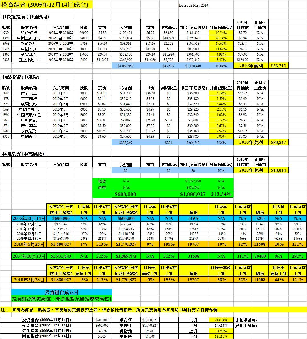 紅猴 redMONKEY: 29 May 2010 - 最新大市分析及投資組合變動