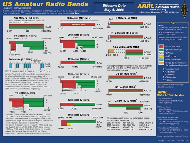 Son of Bernie: Amateur Radio Frequency Allocations (USA)