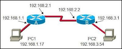 CCNA 1 Module 10 V4.0