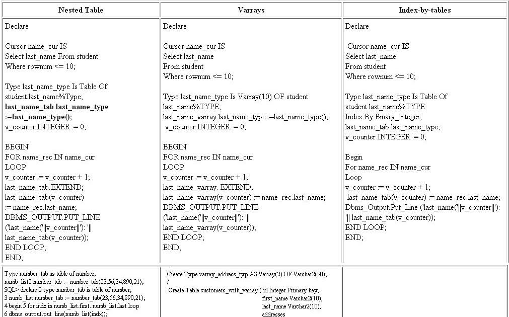 Oracle SQL & PL/SQL: Oracle PL/SQL Nested Tables