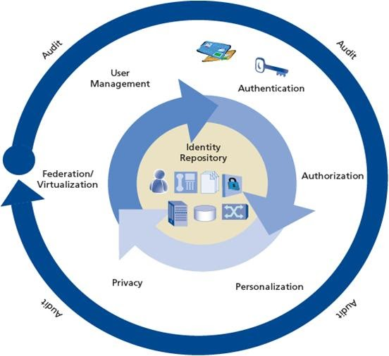 Manage Your Identity: Identity And Access Management Overview