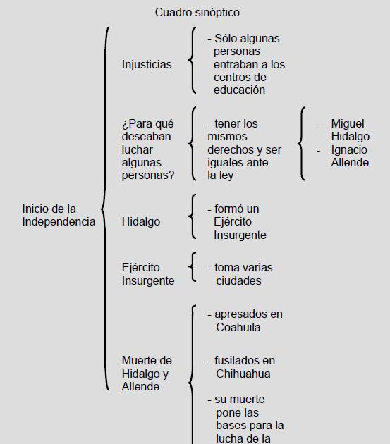 Didáctica Para La Enseñanza De La Historia Cuadro Sinóptico