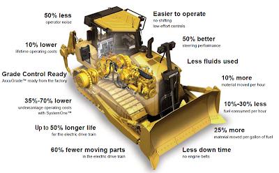 Caterpillar Ships First AC electric drive Bulldozer | Electric