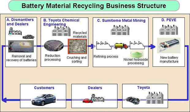Toyota Announce Hybrid Nimh Battery Recycling Joint Venture