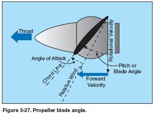 BASIC PROPELLER PRINCIPLES | Design Plane