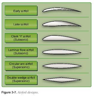 Airfoil Design Continued   Design Plane