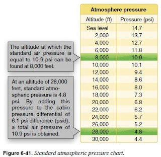 Pressurization Of The Aircraft Cabin Is An Accepted Method Protecting Occupants Against Effects Hypoxia Within A Pressurized Can