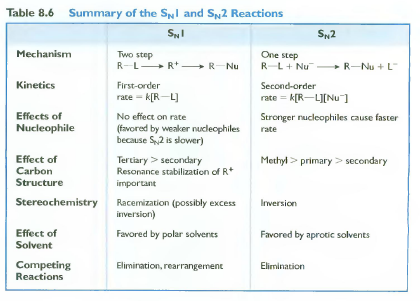 sn1 sn2 reactions An sn1 reaction is a reaction that depends on the substrate and it is a 2-step process 1 departure of the leaving group and the formation of carbocation intermediate.
