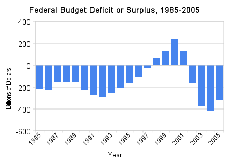 Federal budget balance forex