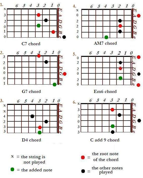 Guitar guitar chords bollywood songs : Added and Extended Guitar Chords (CAGED system) | Basic Music Theroy
