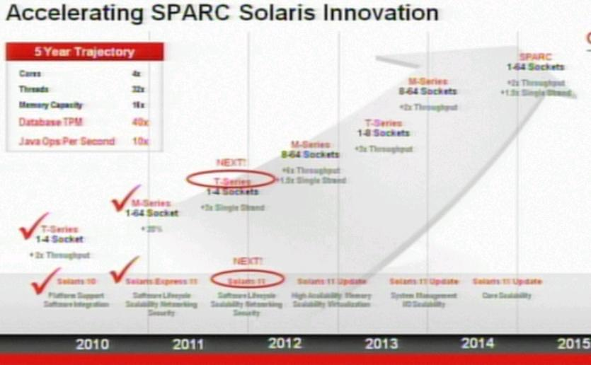 Network Management: SPARC: Road Map Updated!