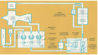 Oil System A