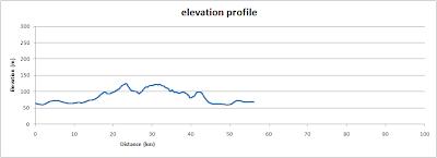 Witney Stonesfield loop, elevation profile