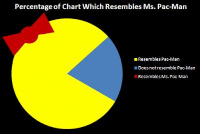 Ms. Pacman Pie Chart