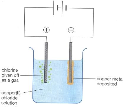 Electrolysis chemistry