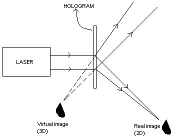 ENGINEERING PHYSICS: HOLOGRAPHY