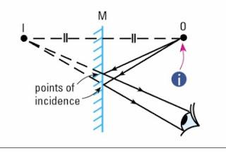 Physics for SPM: Reflection of Light