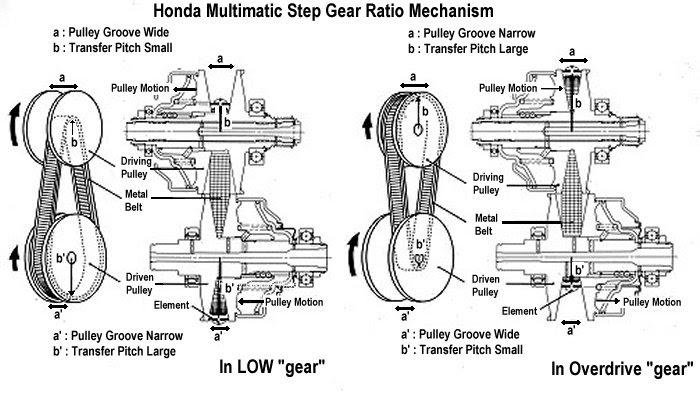 Red Otomotif Magazine: Transmisi for HONDA JAZZ