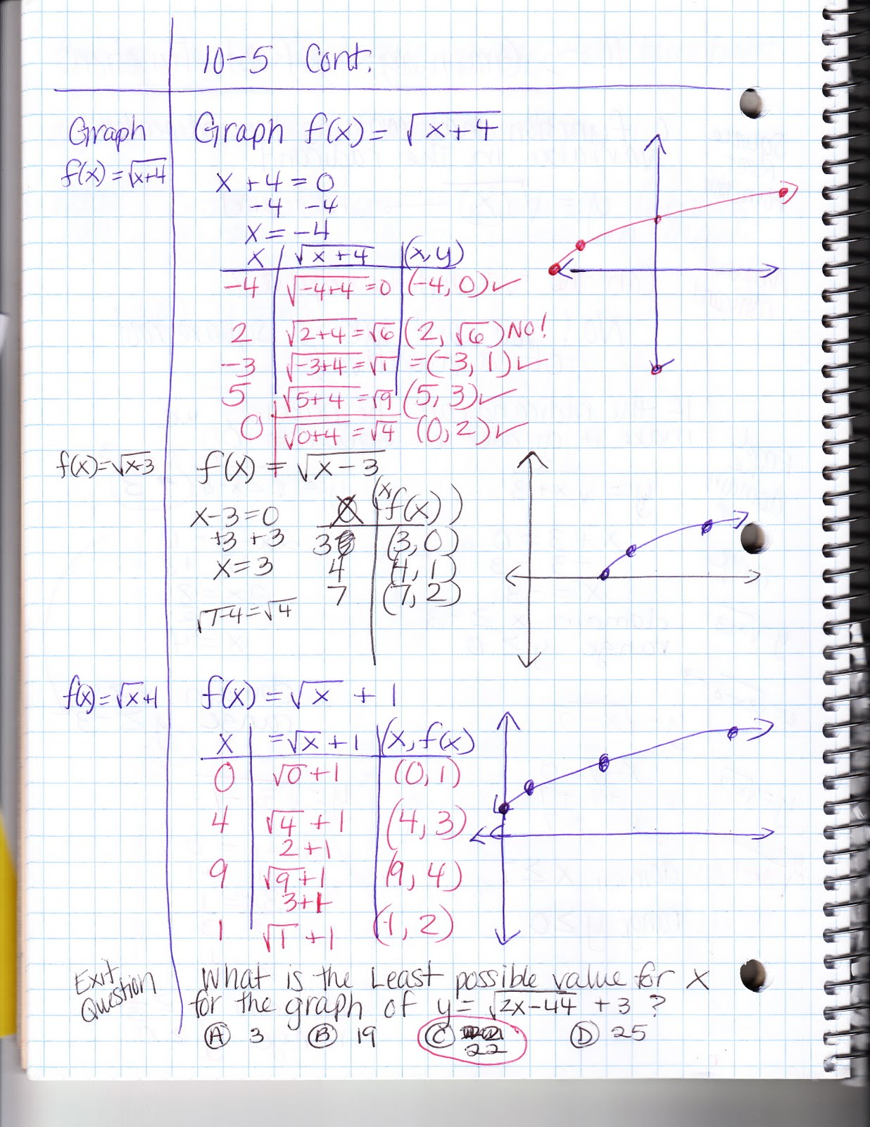 Square Root Equation Graph