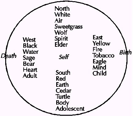 indigenous knowledge networks medicine wheels