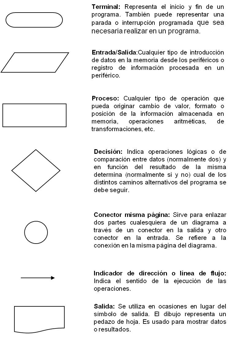 Escuela De Ingenier U00cda De Sistemas  Iupsm Barinas