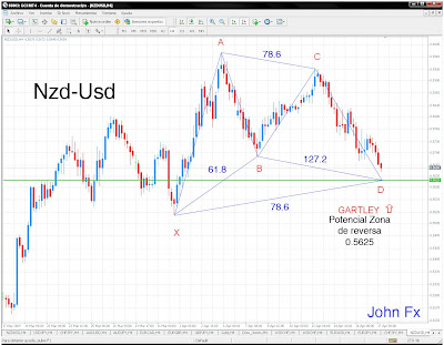 Usd nzd forexpros