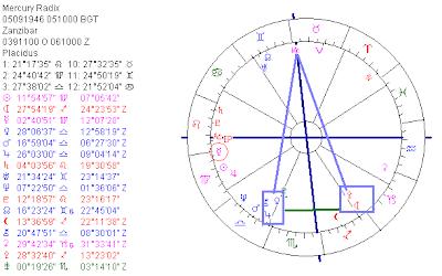 Astropost: THE BIRTH CHART OF FREDDIE MERCURY